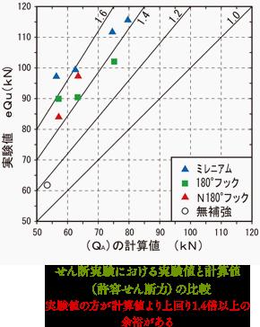 実験データ3